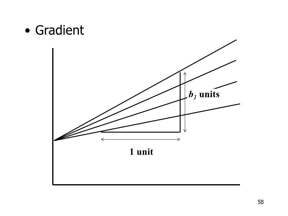 Gradient b1 units 1 unit
