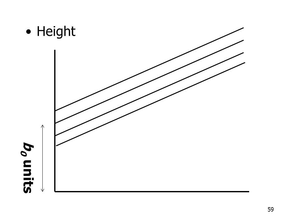 Height b0 units
