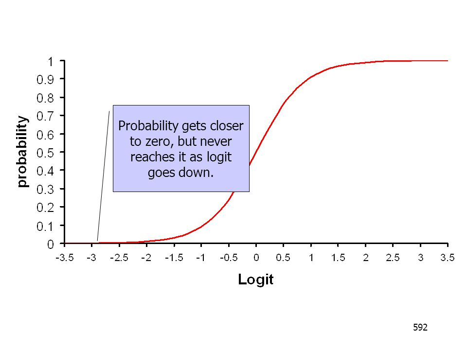 Probability gets closer to zero, but never reaches it as logit goes down.