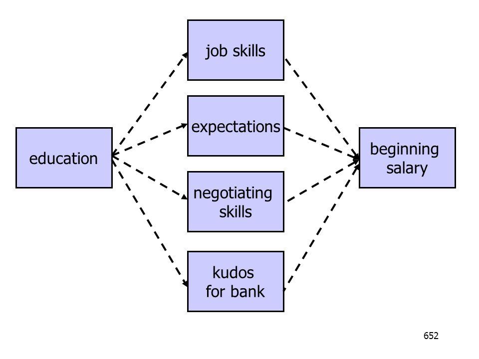job skills expectations negotiating skills kudos for bank education beginning salary