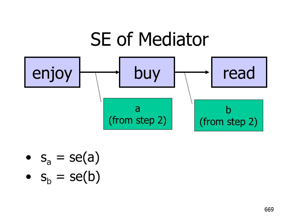 SE of Mediator enjoy read buy sa = se(a) sb = se(b) a b (from step 2)
