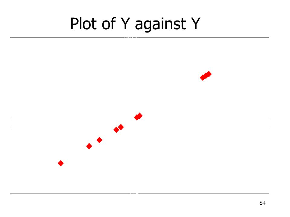 Plot of Y against Y 20 40 60 80 100 120 140 160 180