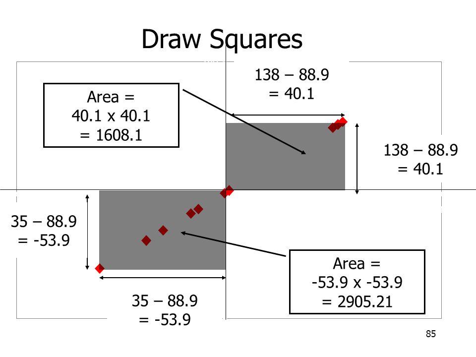 Draw Squares 138 – 88.9 = 40.1 Area = 40.1 x 40.1 = 1608.1 138 – 88.9