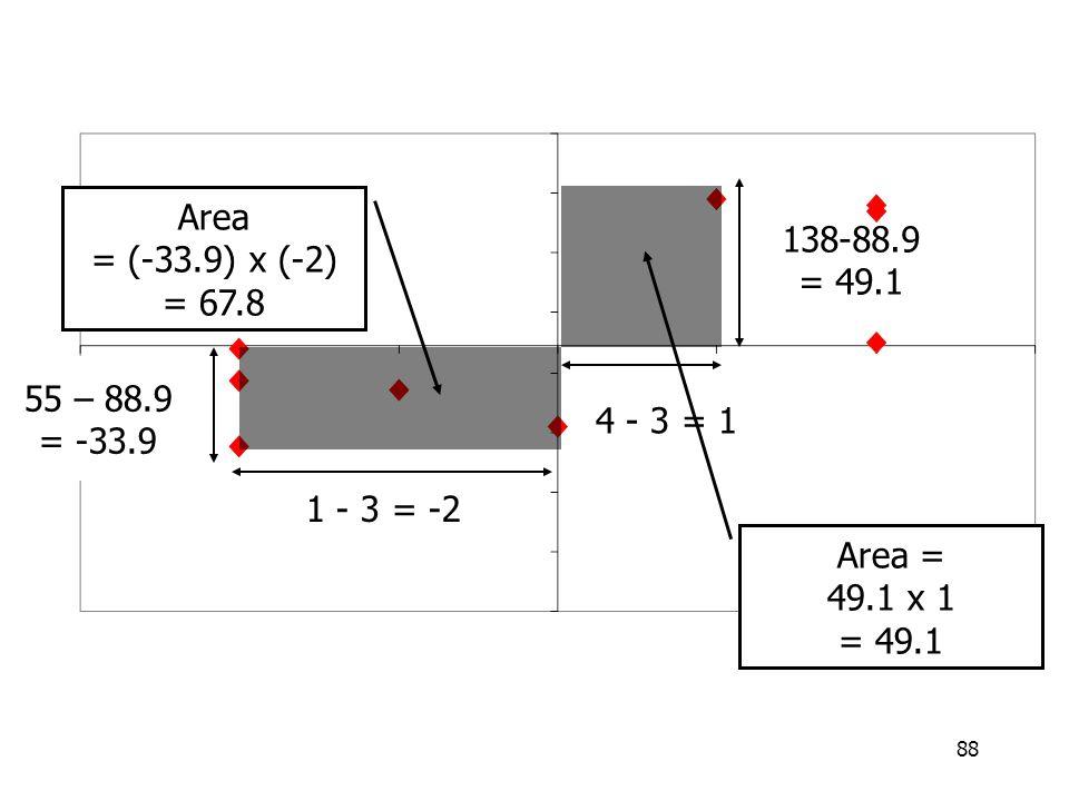 Area = (-33.9) x (-2) = 67.8. 138-88.9 = 49.1. 55 – 88.9 = -33.9. 4 - 3 = 1. 1 - 3 = -2. Area =
