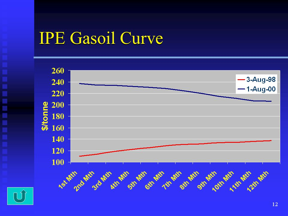 IPE Gasoil Curve In this example, Both curves represents IPE gasoil prices but at two different periods.