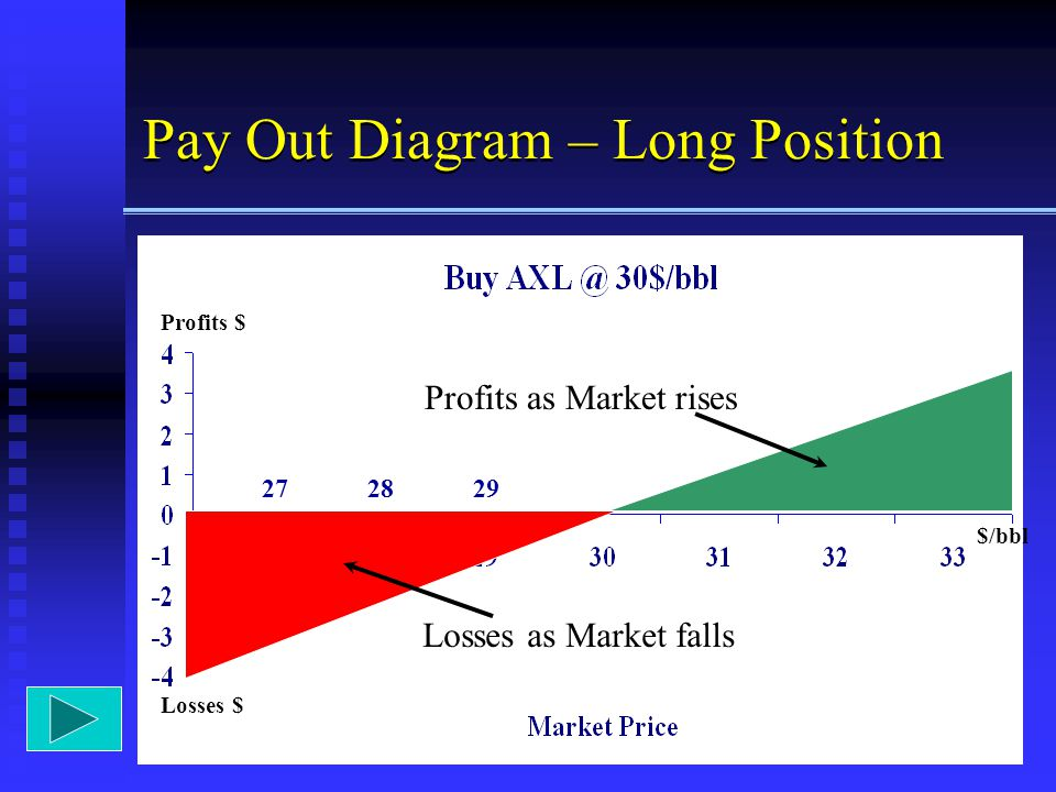 Pay Out Diagram – Long Position