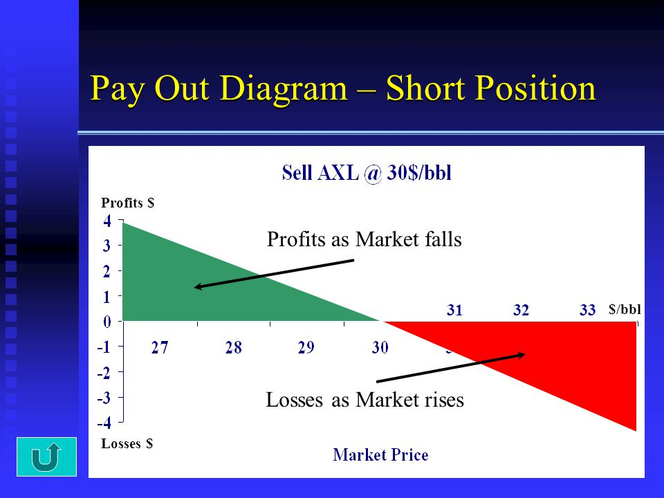 Pay Out Diagram – Short Position