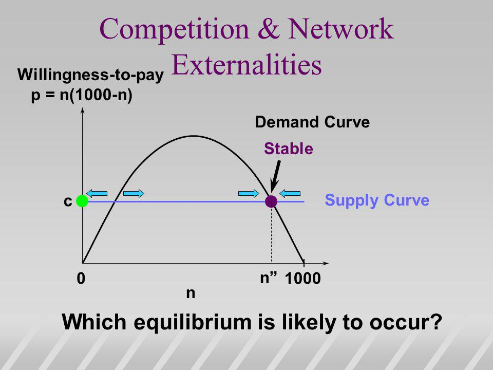 Competition & Network Externalities