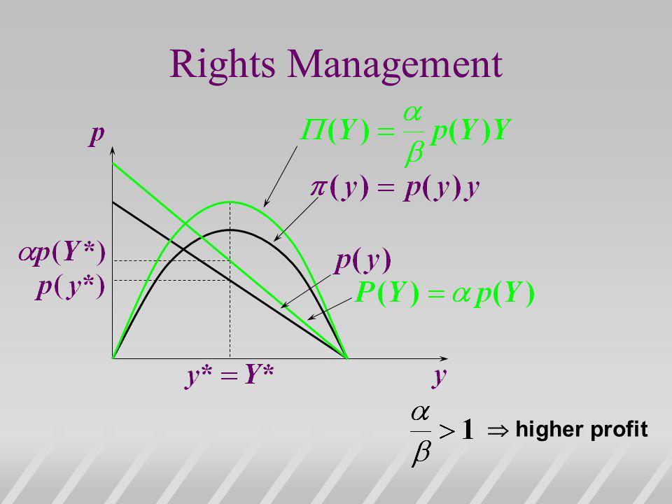 Rights Management  higher profit