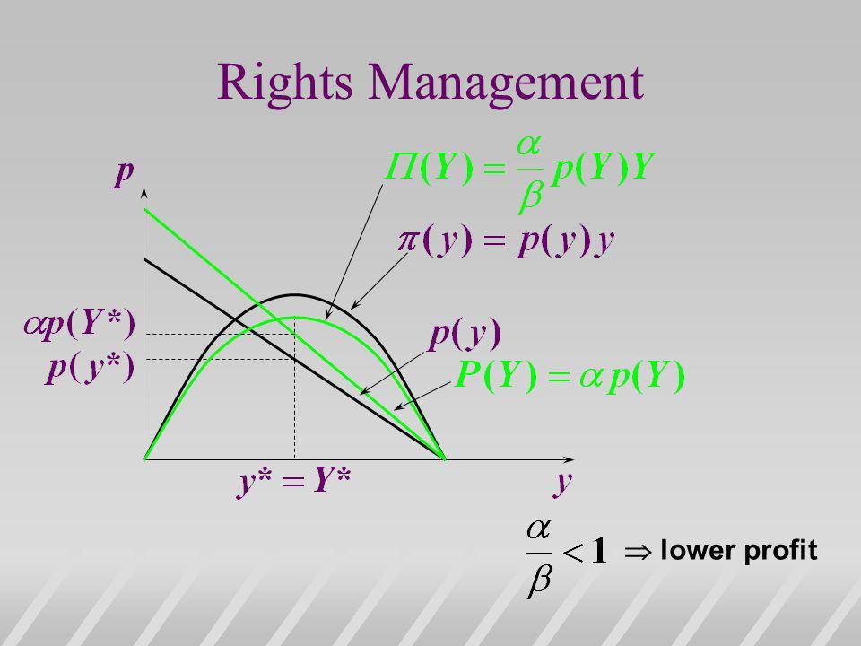 Rights Management  lower profit