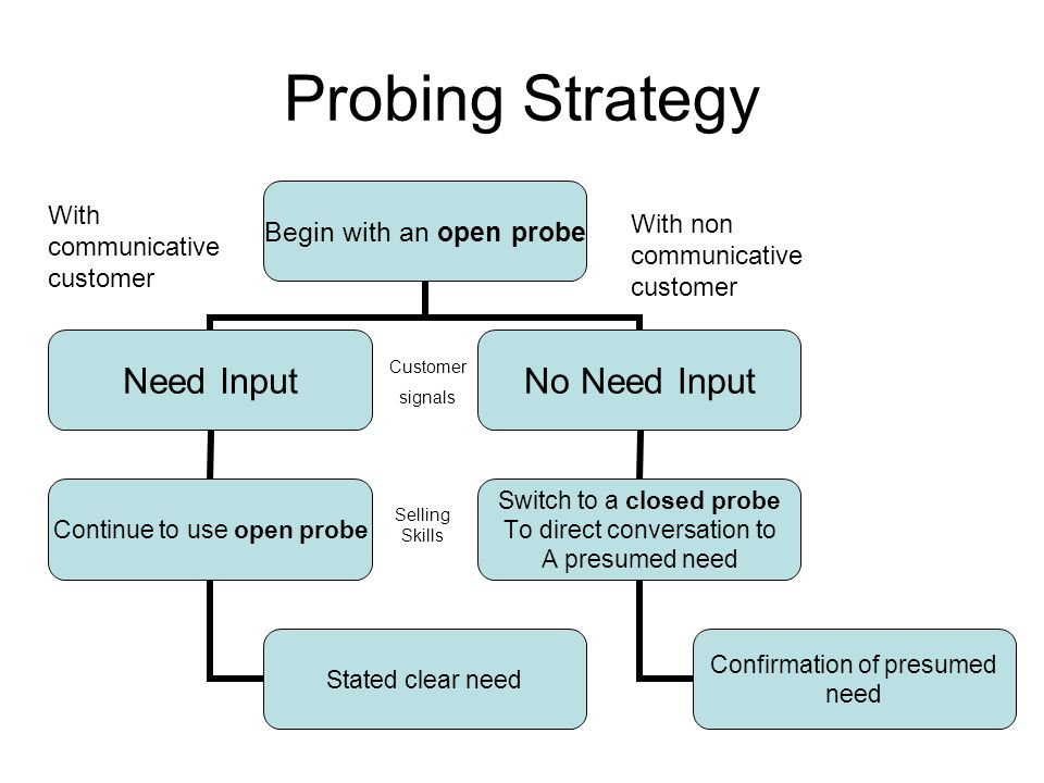 Probing Strategy With communicative customer Customer signals
