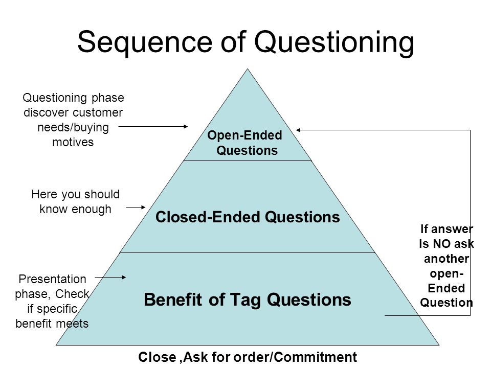 Sequence of Questioning