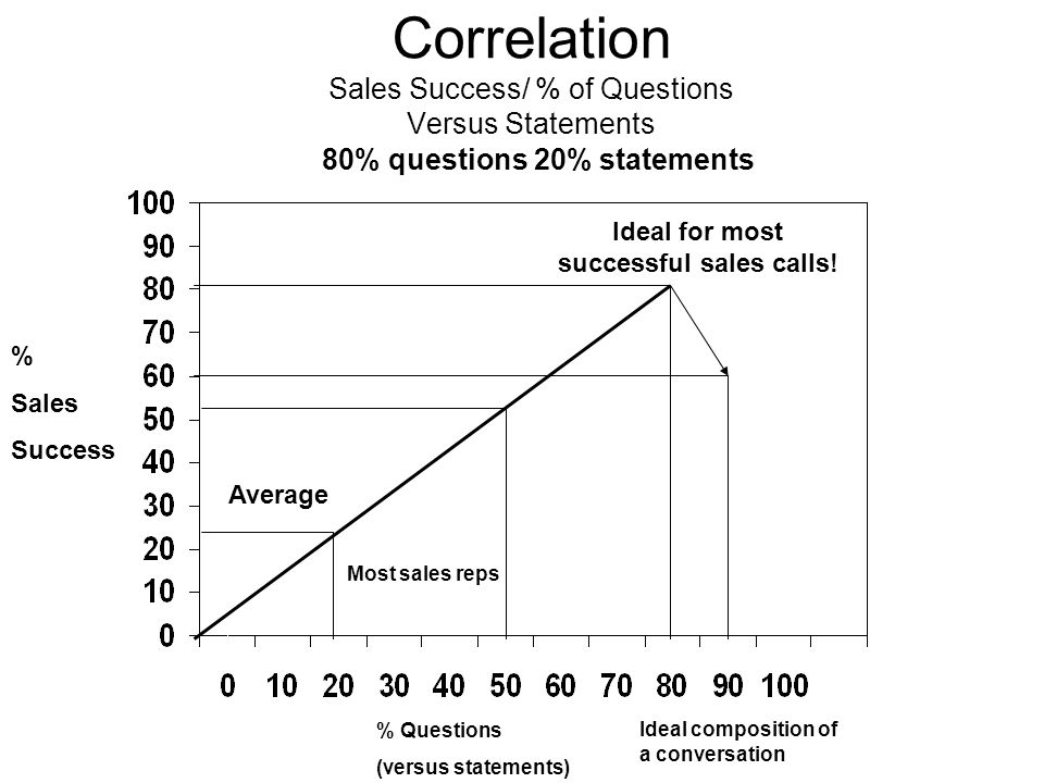 Correlation Sales Success/ % of Questions Versus Statements