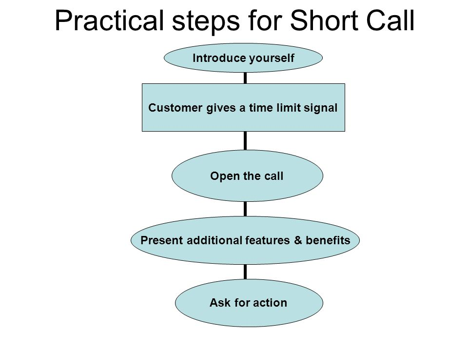 Practical steps for Short Call