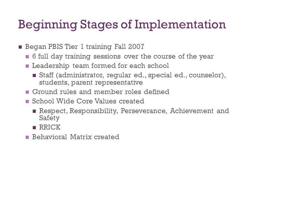 Beginning Stages of Implementation