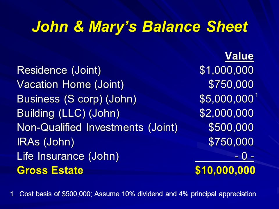 John & Mary's Balance Sheet