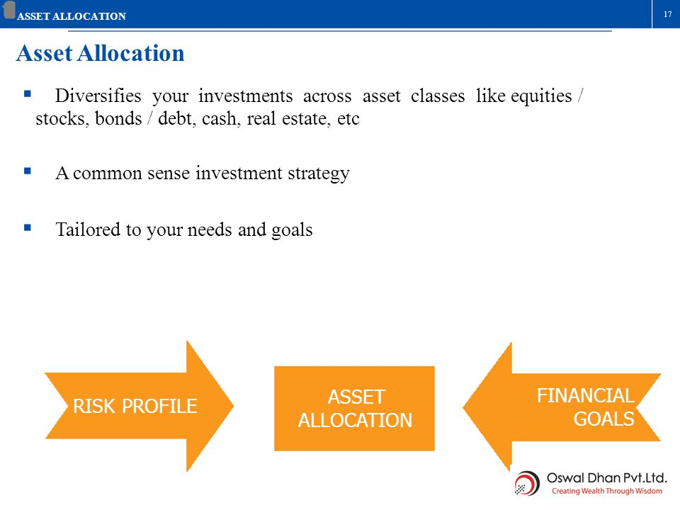 ASSET ALLOCATION 17. Asset Allocation.  Diversifies your investments across asset classes like equities /