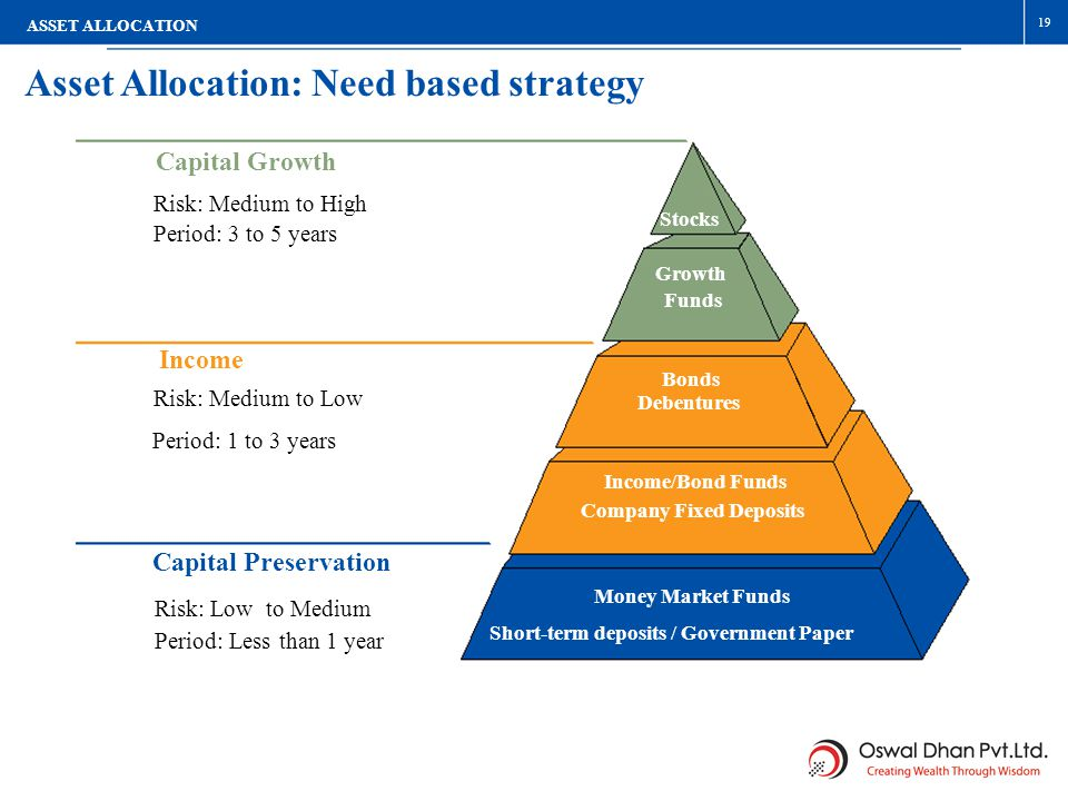 Asset Allocation: Need based strategy