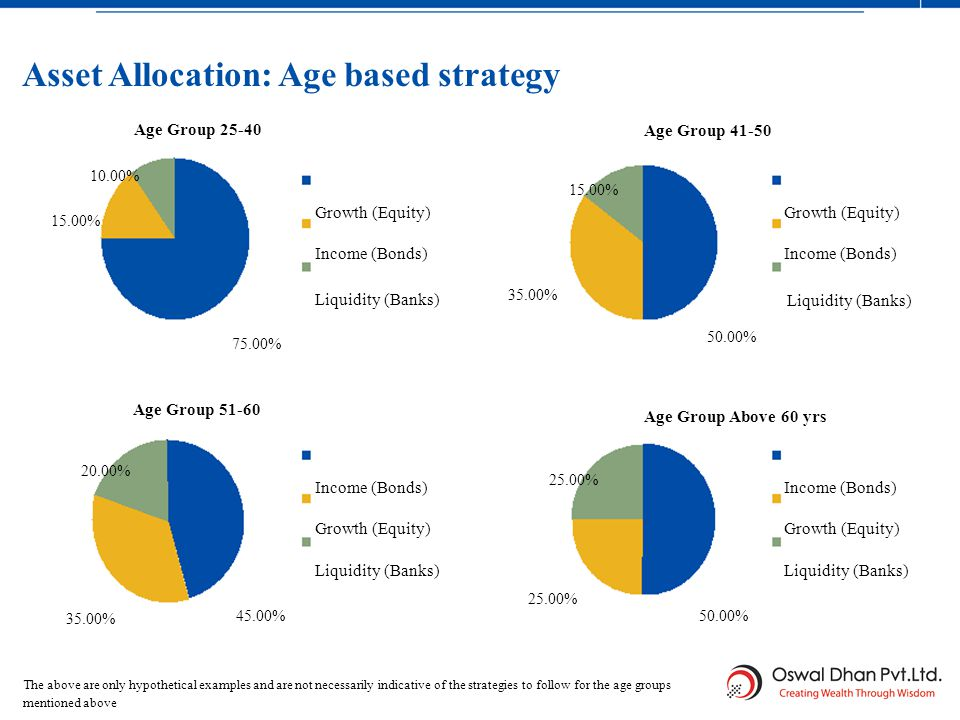 Asset Allocation: Age based strategy