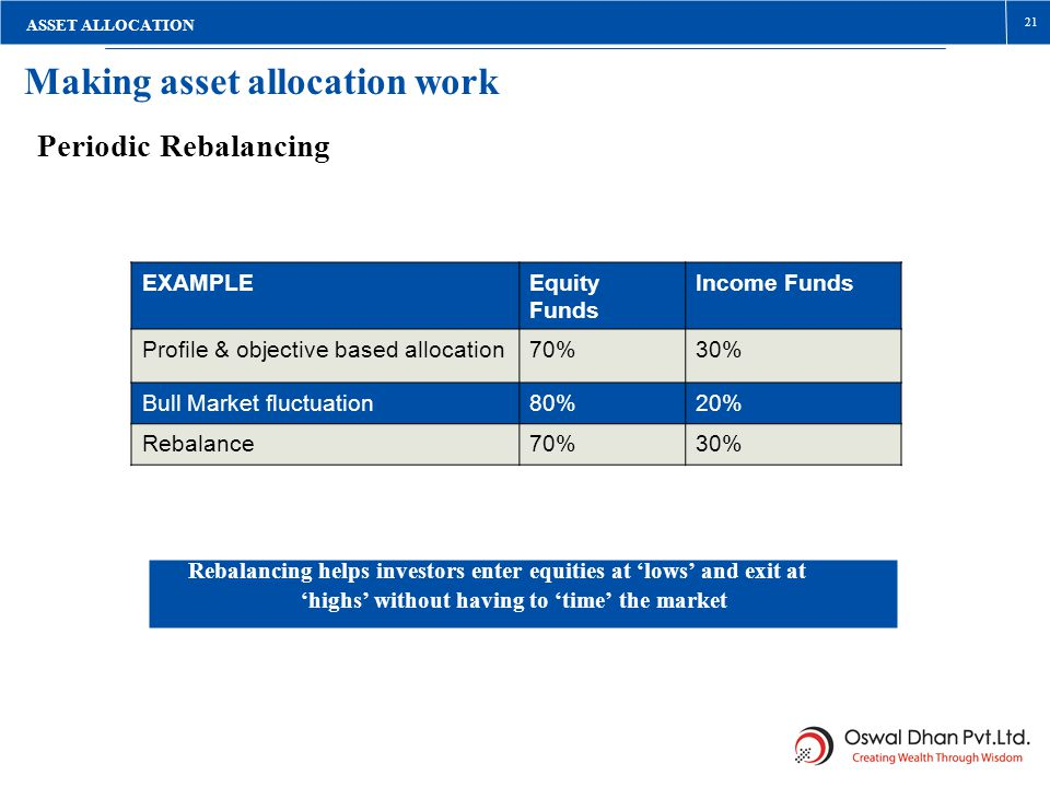 Making asset allocation work