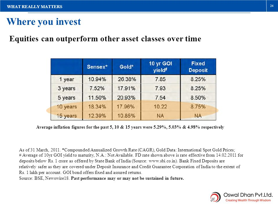 Where you invest Equities can outperform other asset classes over time