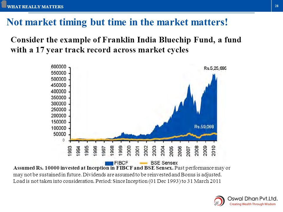 Not market timing but time in the market matters!