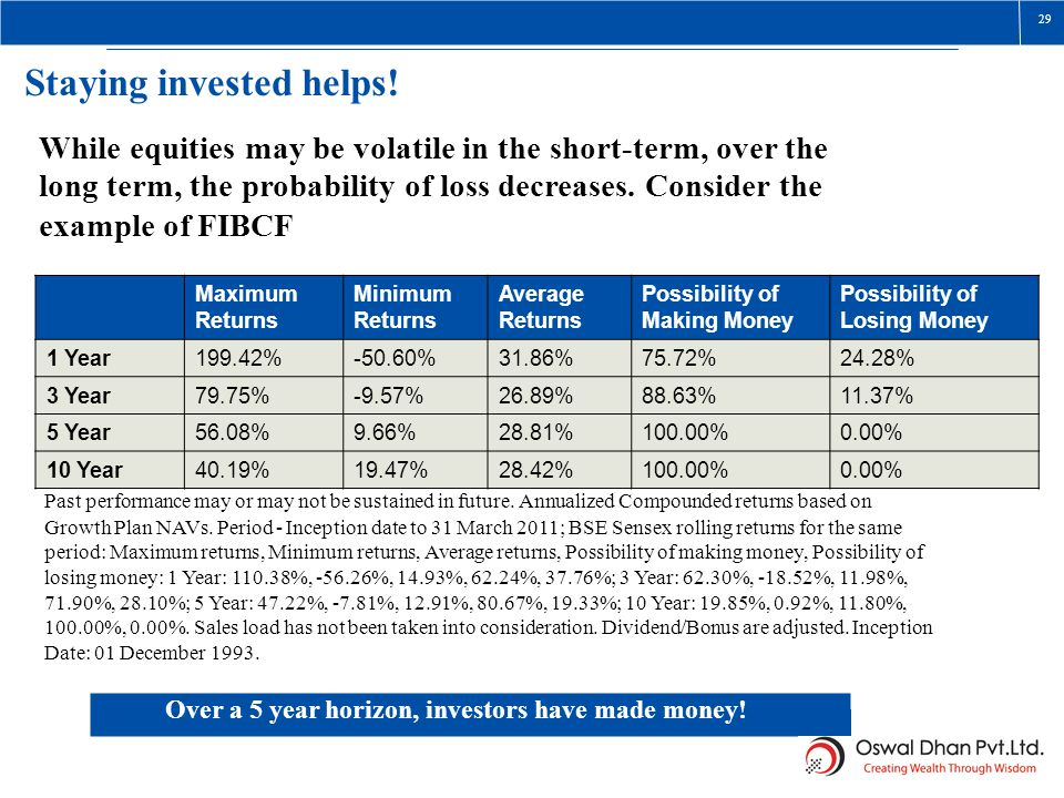 Possibility of Staying invested helps!
