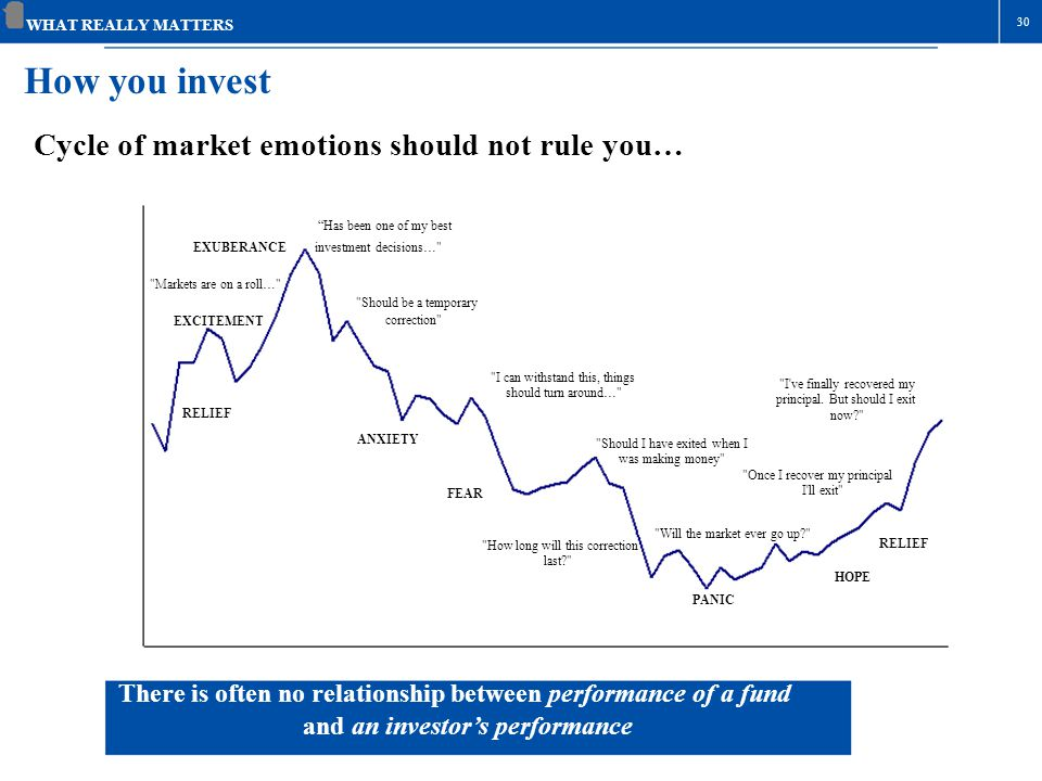 How you invest Cycle of market emotions should not rule you…