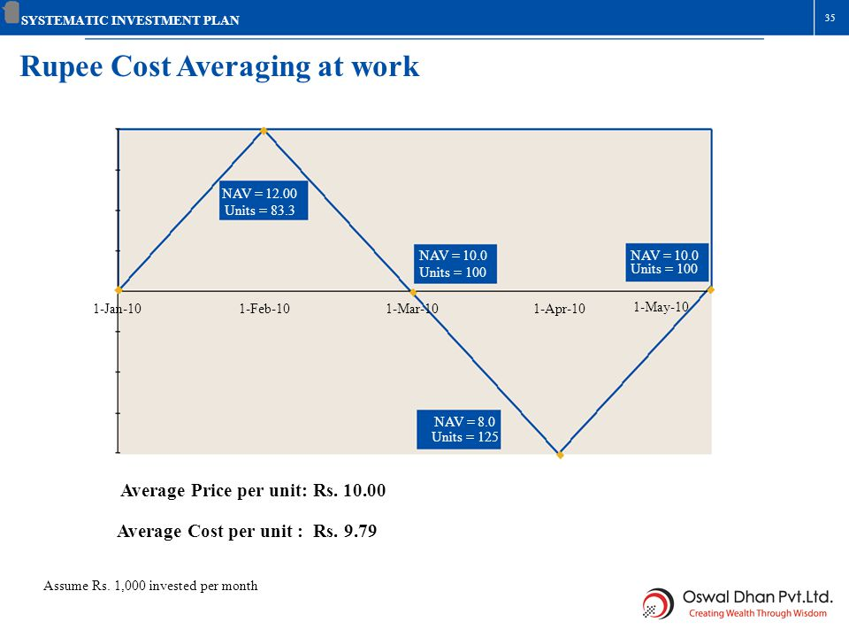 Rupee Cost Averaging at work