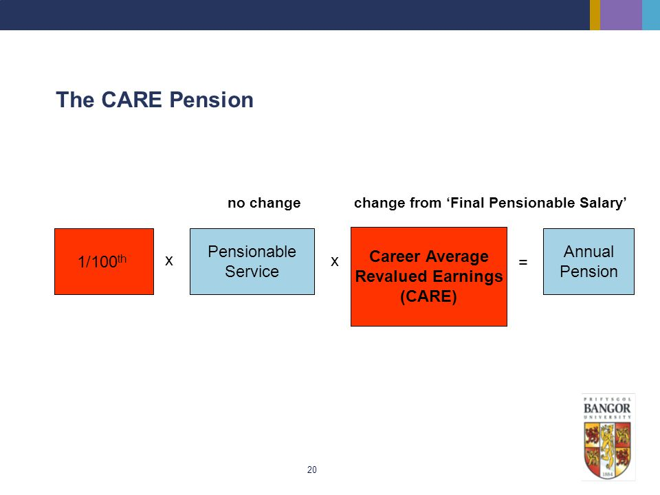 The CARE Pension 1/100th Pensionable Service Career Average