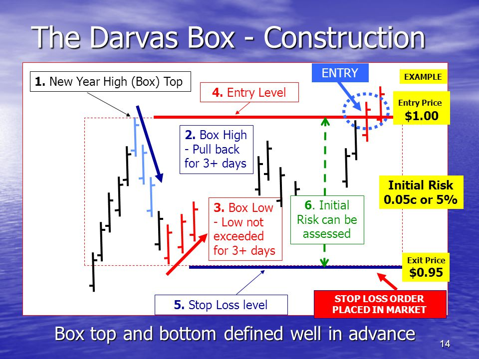 The Darvas Box - Construction