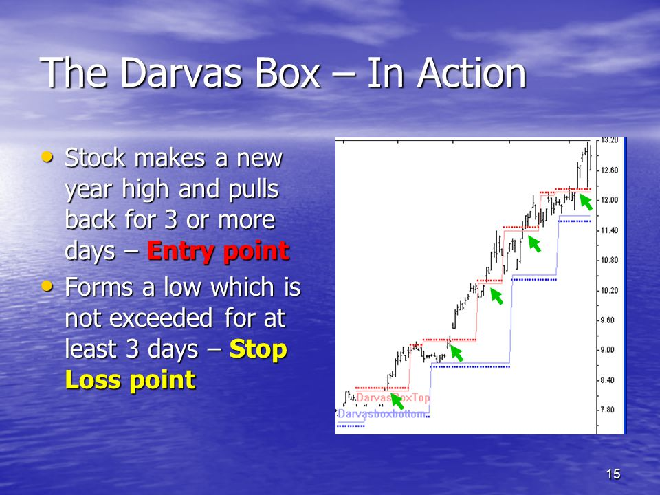 The Darvas Box – In Action