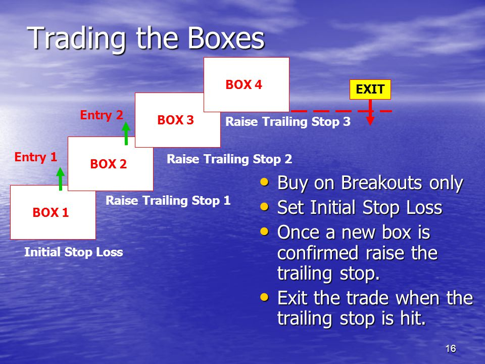 Trading the Boxes Buy on Breakouts only Set Initial Stop Loss