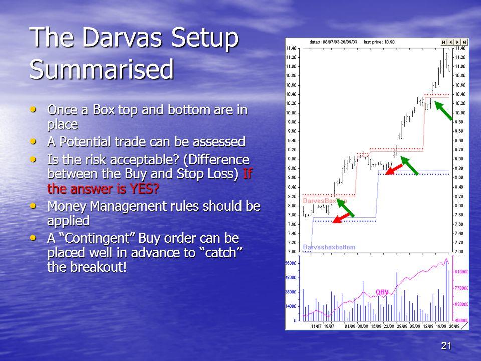 The Darvas Setup Summarised