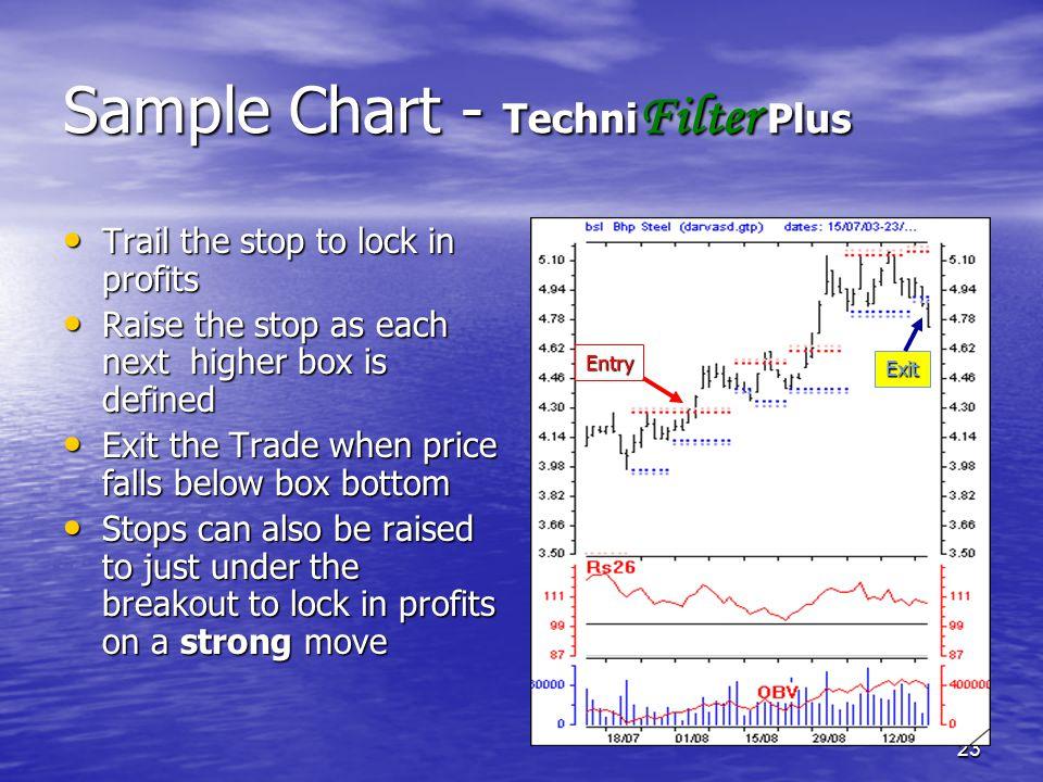 Sample Chart - TechniFilter Plus