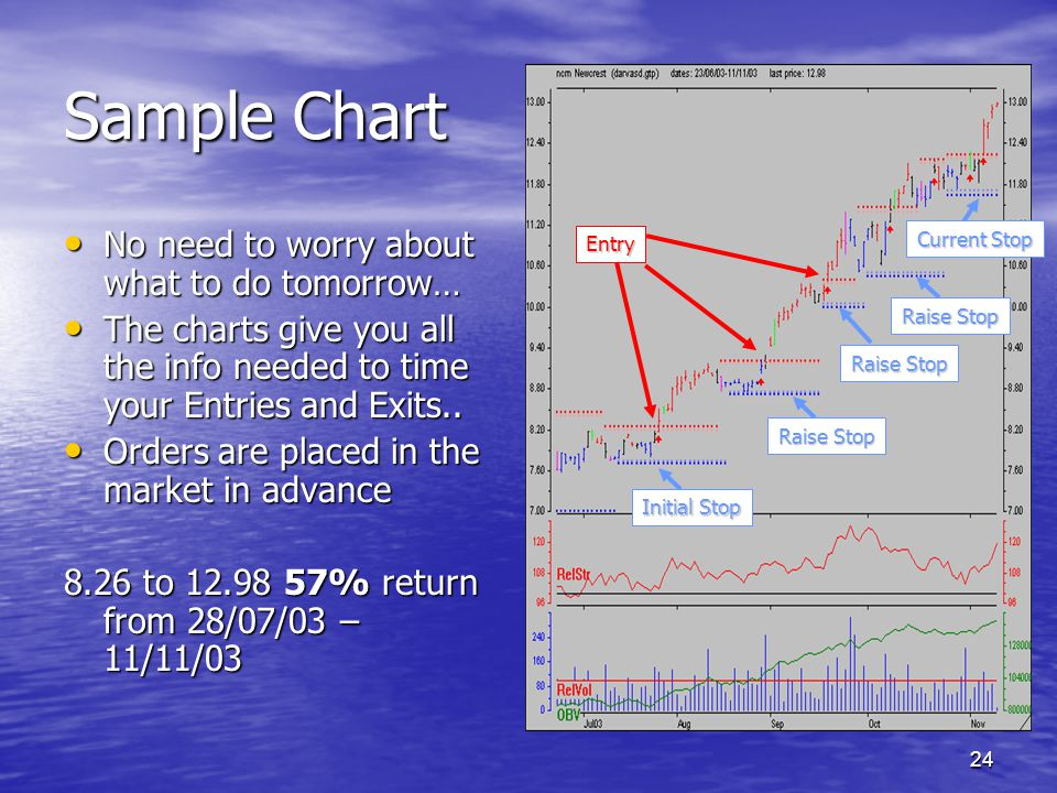 Sample Chart No need to worry about what to do tomorrow…