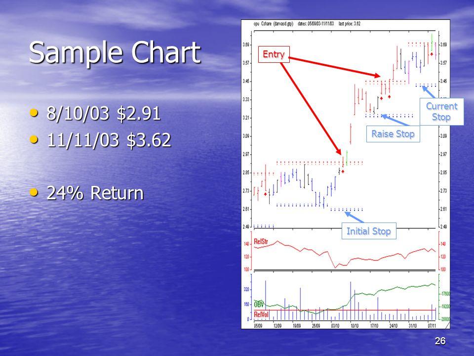 Sample Chart 8/10/03 $2.91 11/11/03 $3.62 24% Return Entry