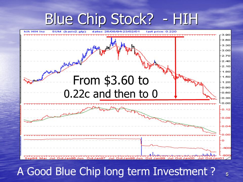 A Good Blue Chip long term Investment