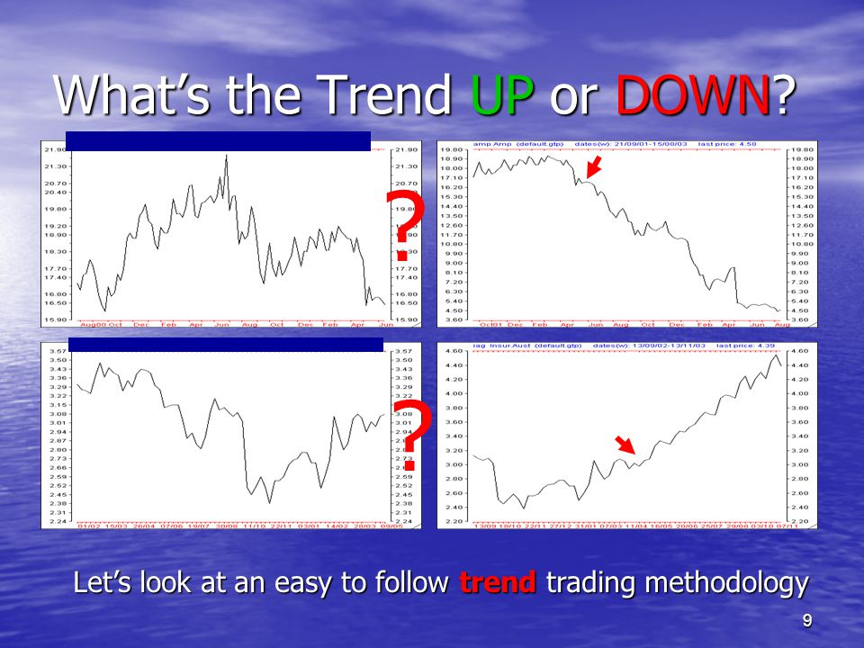 What's the Trend UP or DOWN