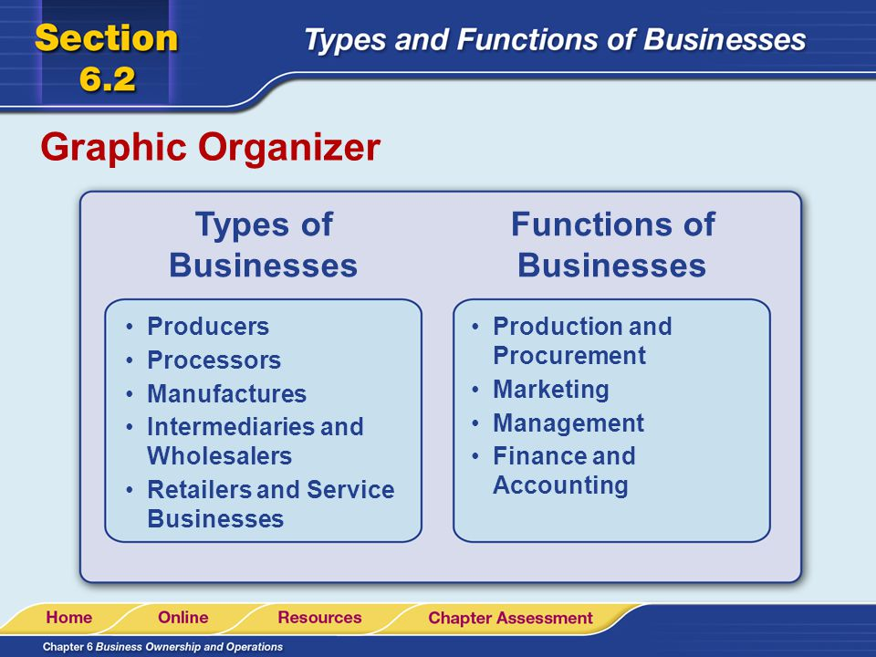 Functions of Businesses