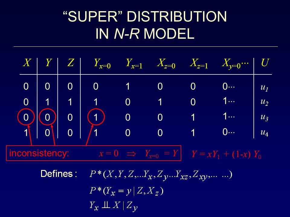 SUPER DISTRIBUTION IN N-R MODEL X Y Z Yx=0 Yx=1 Xz=0 Xz=1 Xy=0 U
