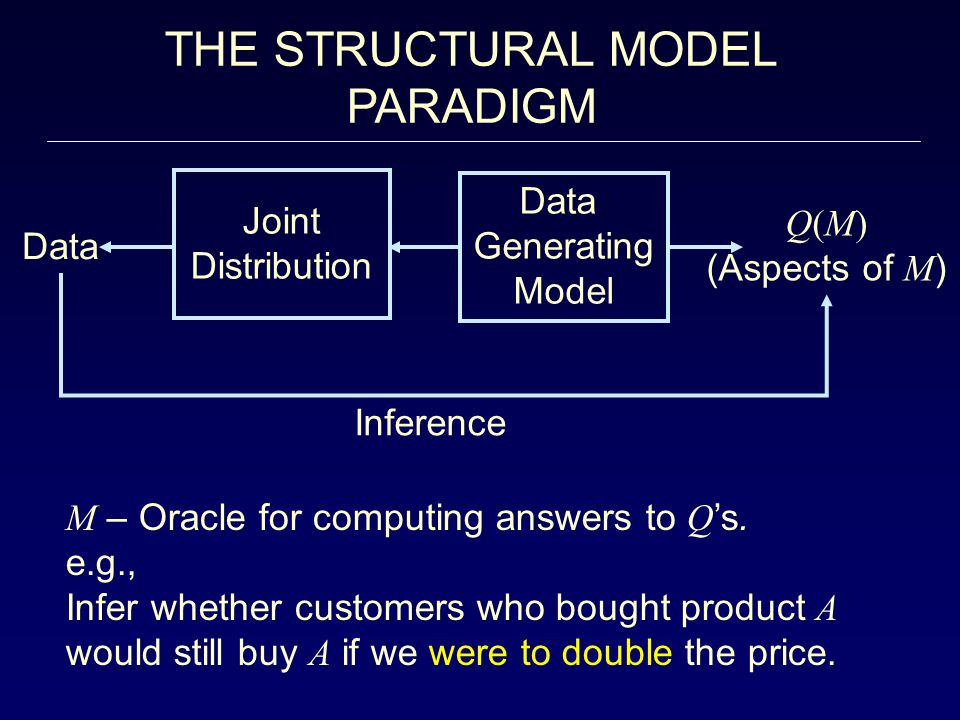THE STRUCTURAL MODEL PARADIGM Data Joint Generating Q(M) Distribution