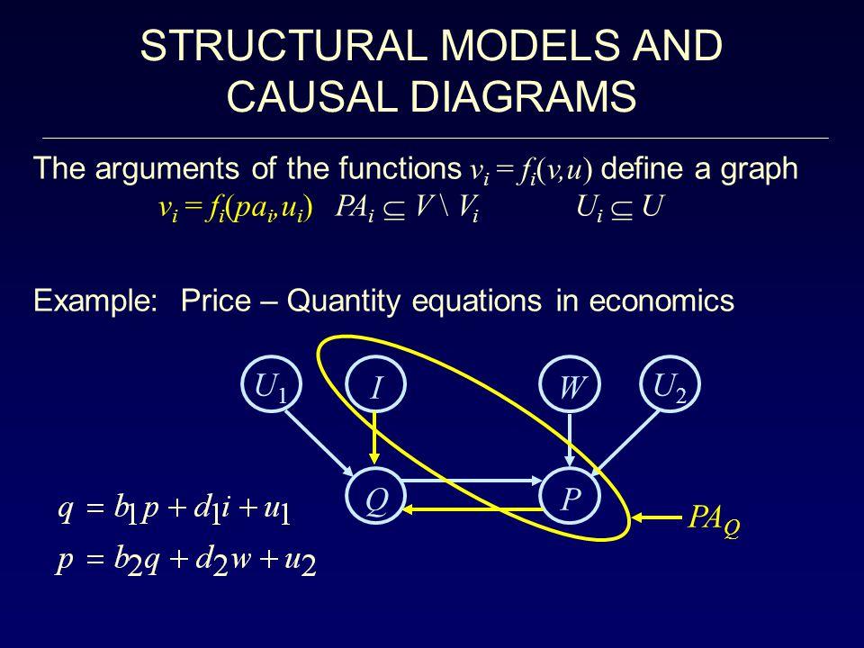 STRUCTURAL MODELS AND CAUSAL DIAGRAMS U1 I W U2 Q P PAQ