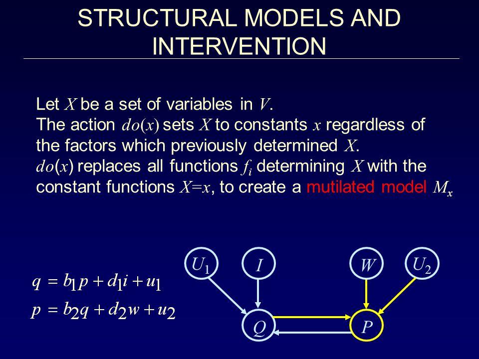 STRUCTURAL MODELS AND INTERVENTION U1 I W U2 Q P