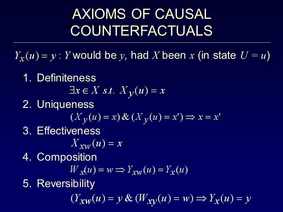 AXIOMS OF CAUSAL COUNTERFACTUALS