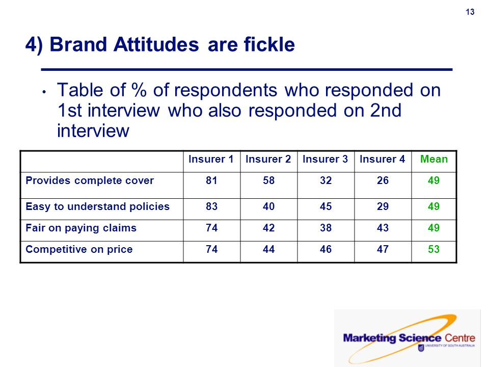 4) Brand Attitudes are fickle