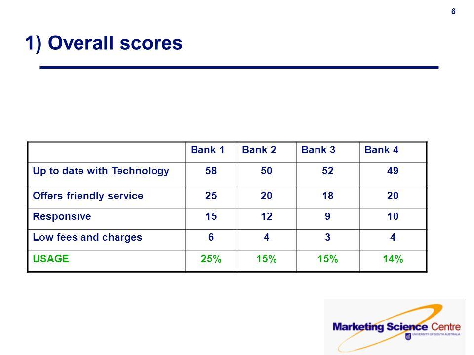 1) Overall scores Bank 1 Bank 2 Bank 3 Bank 4