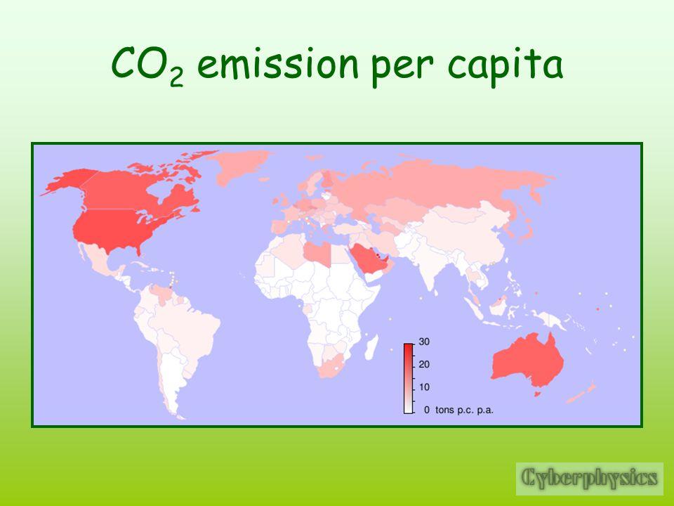 CO2 emission per capita