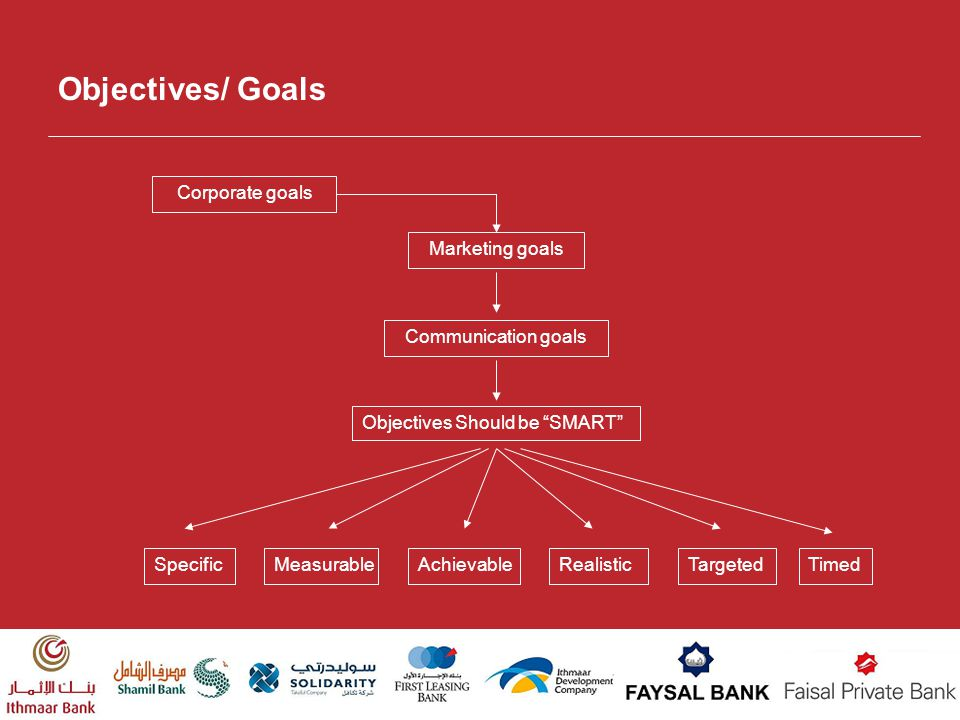 Objectives/ Goals Corporate goals Marketing goals Communication goals