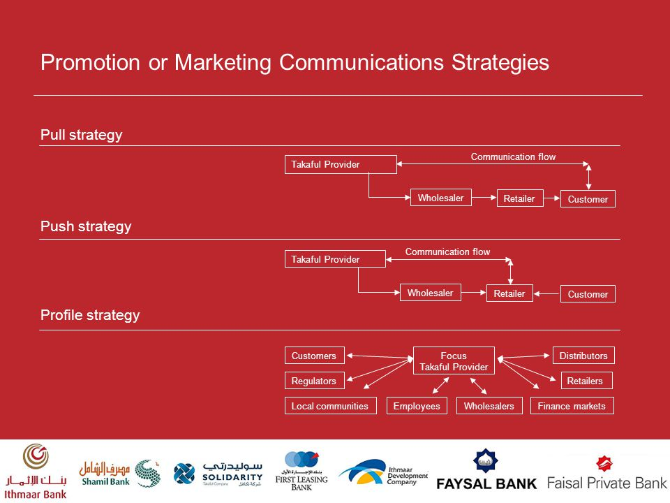 Promotion or Marketing Communications Strategies